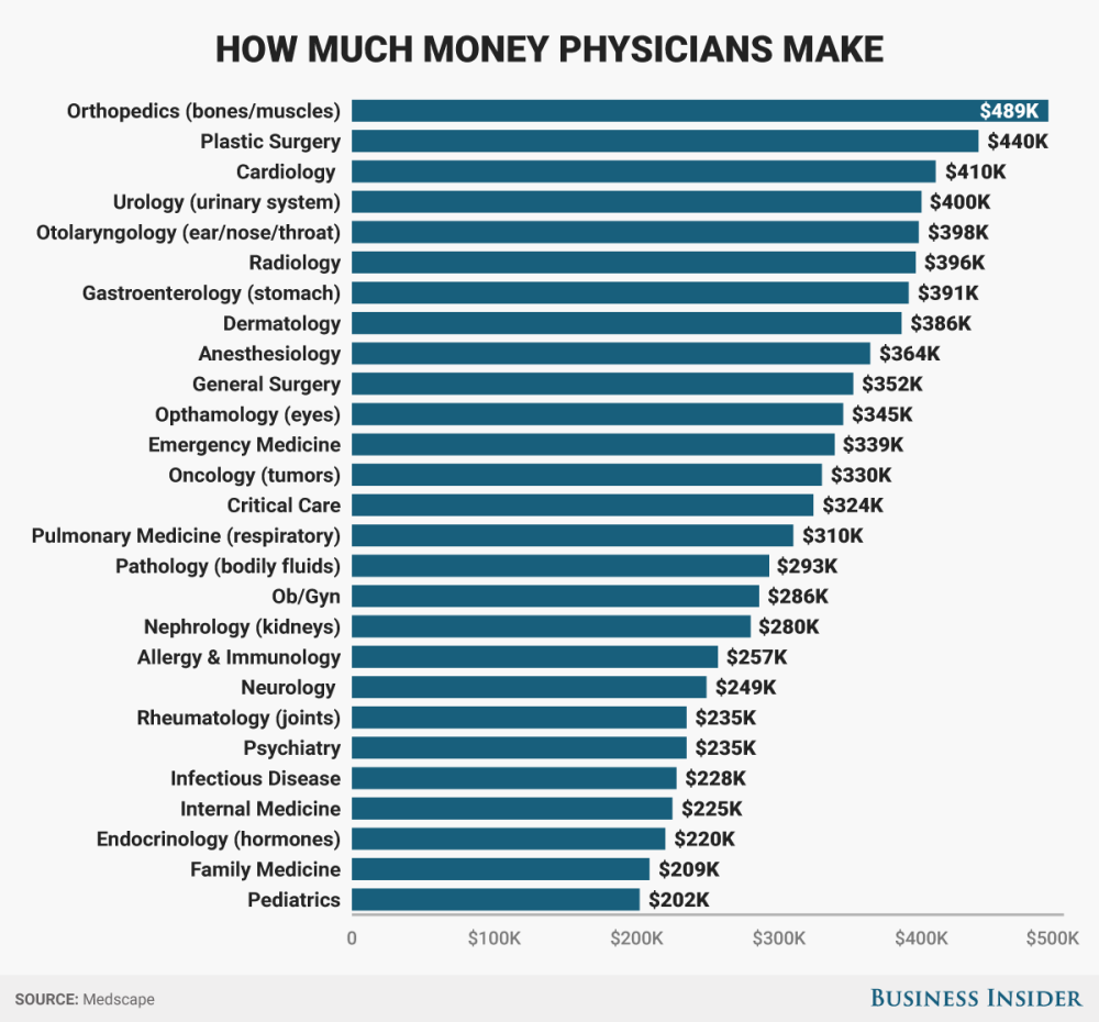 how-much-money-doctors-make2017.png